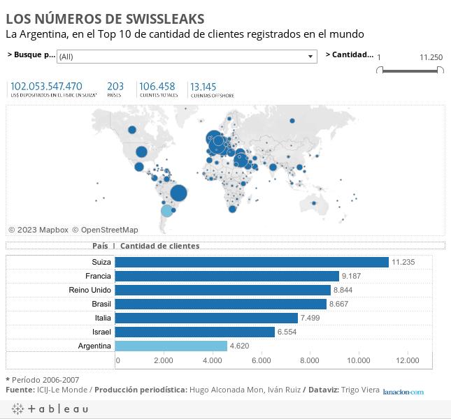 LOS NÚMEROS DE SWISSLEAKSLa Argentina, en el Top 10 de cantidad de clientes registrados en el mundo