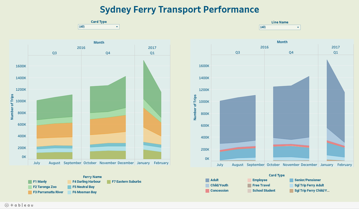 Sydney Ferry Transport Performance