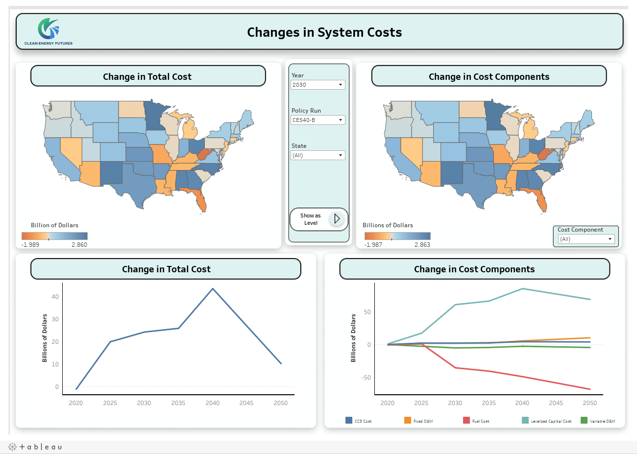 Cost Differences from Baseline