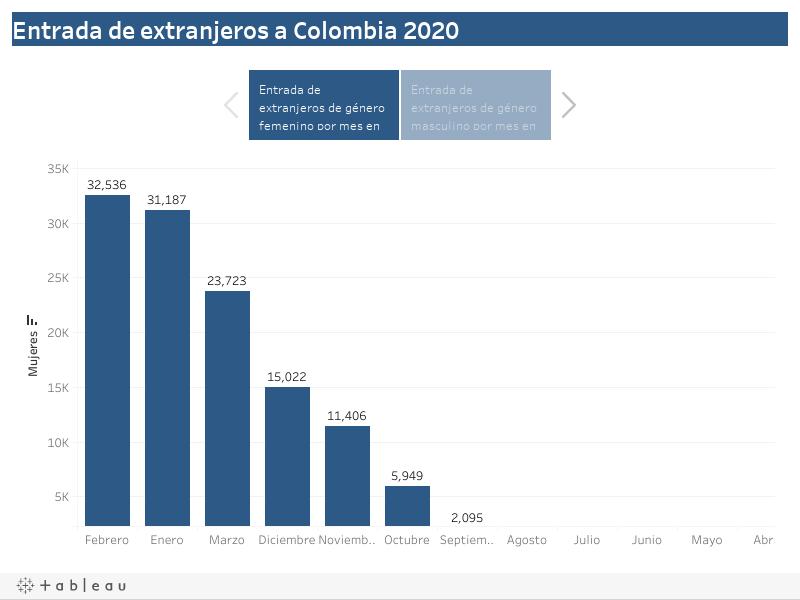 Entrada de extranjeros a Colombia 2020