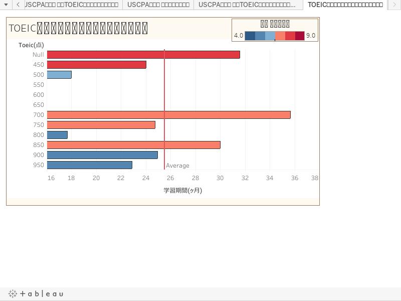 TOEICの点数と学習期間、平均総受験回数