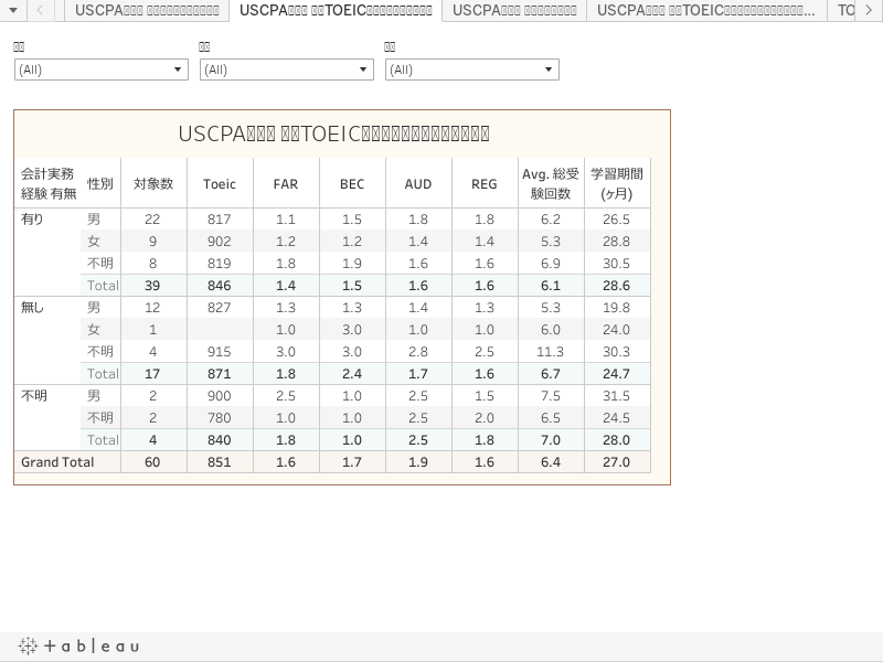 USCPA合格者 平均TOEIC、受験回数、学習期間