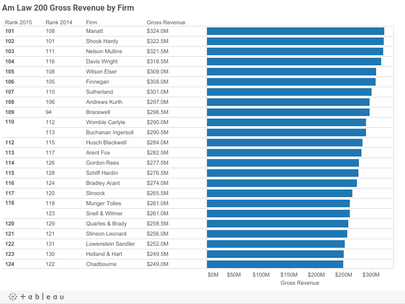 Gross revenue for the Am Law 200 Firms