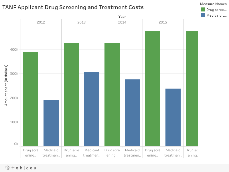 TANF Applicant Drug Screening and Treatment Costs