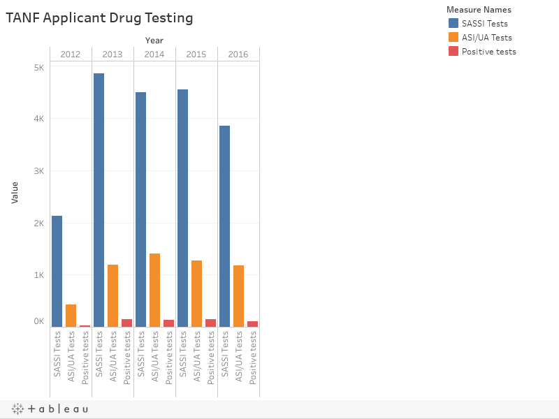 TANF Applicant Drug Testing