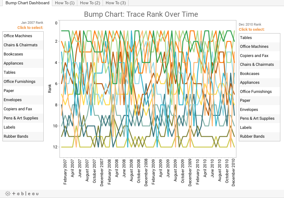 Bump Chart Dashboard