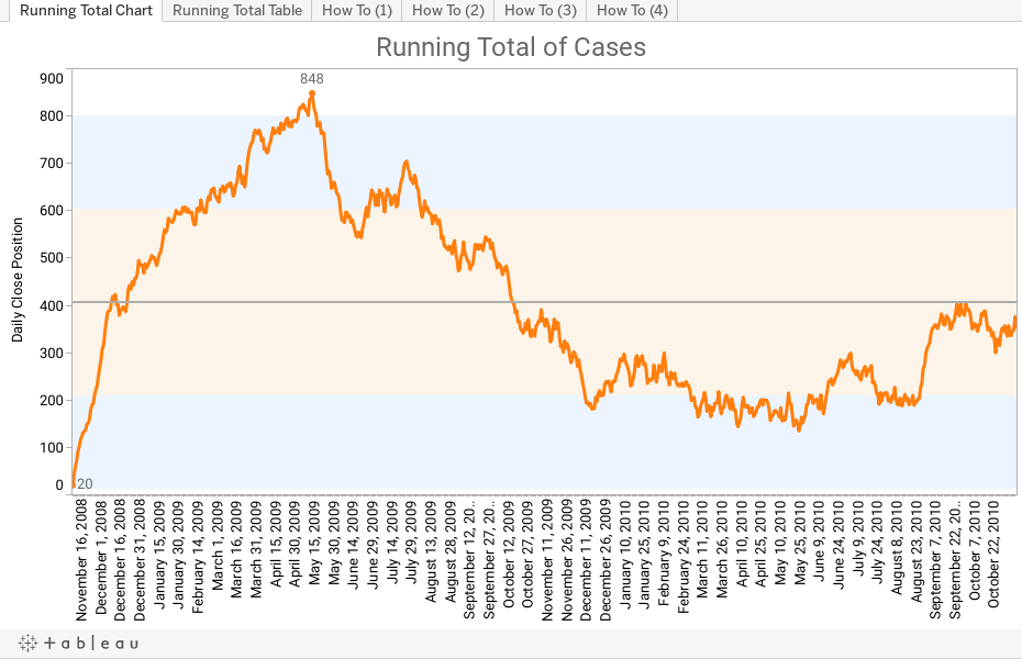 Running Total of Cases