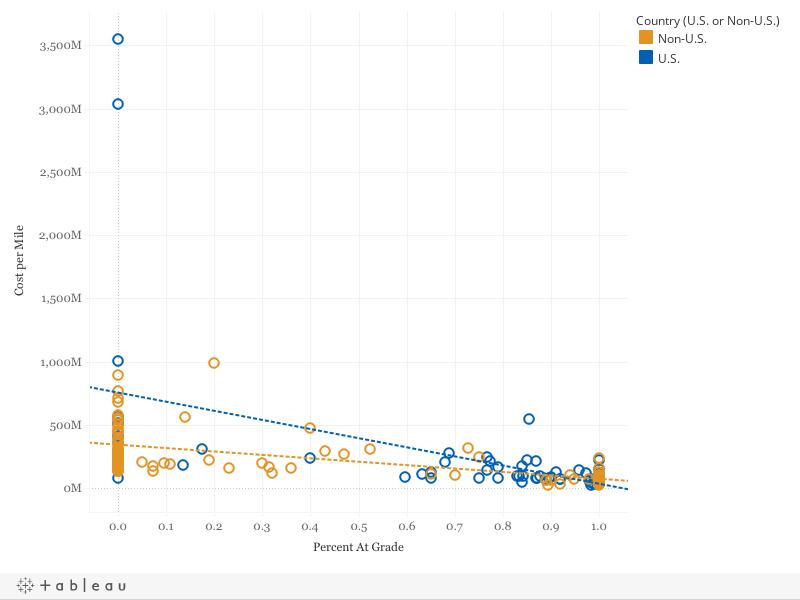 Figure 3: Grade Alignment vs. Cost-per-Kilometer