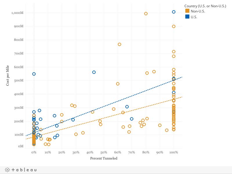 Figure 4: Percent Tunneled vs. Cost-per-Kilometer