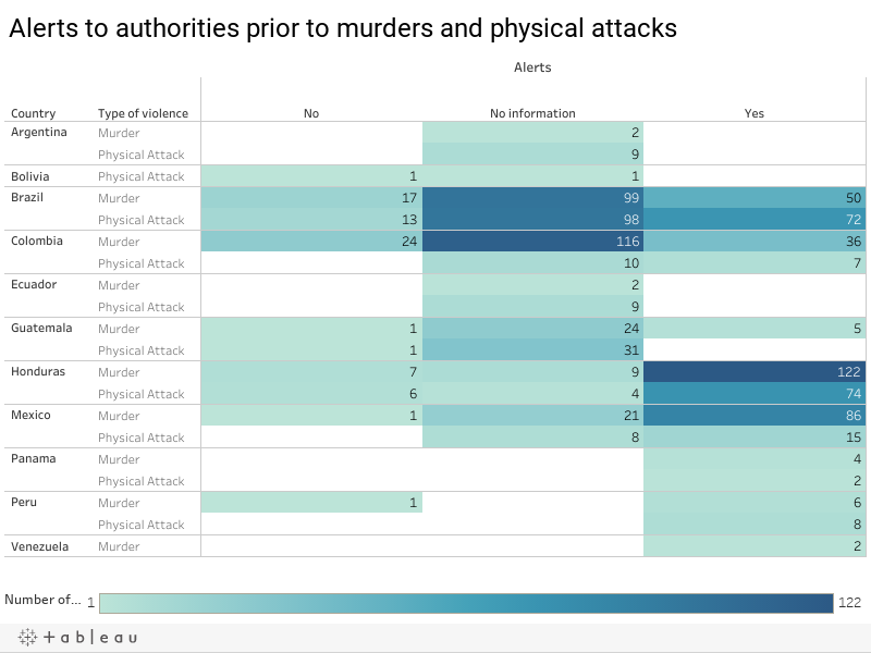 Alerts to authorities prior to murders and physical attacks