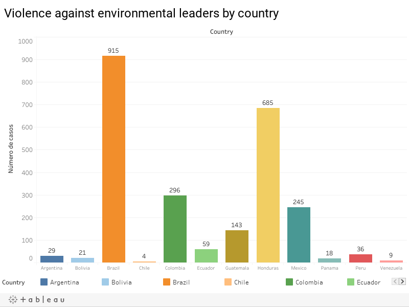 Violence against environmental leaders by country