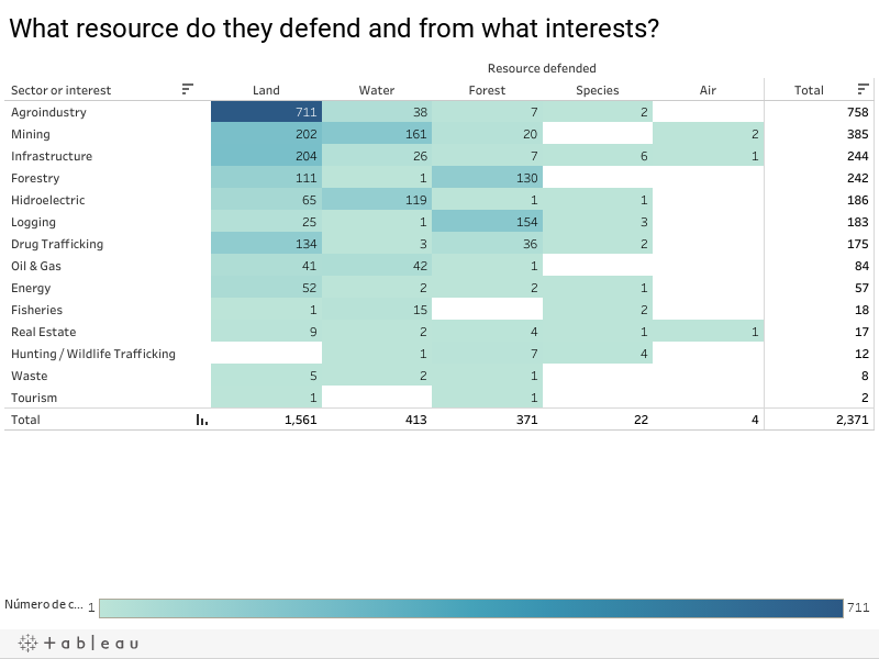 What resource do they defend and from what interests?