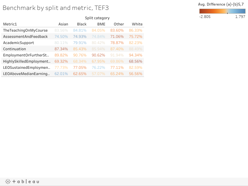 Benchmark by split and metric, TEF3