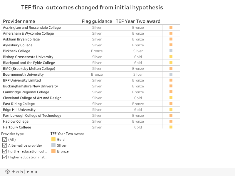 TEF final outcomes changed from initial hypothesis