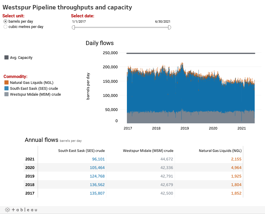 Westspur Pipeline throughputs and capacity