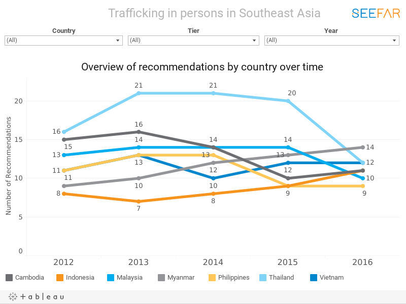 Trafficking in persons in Southeast Asia