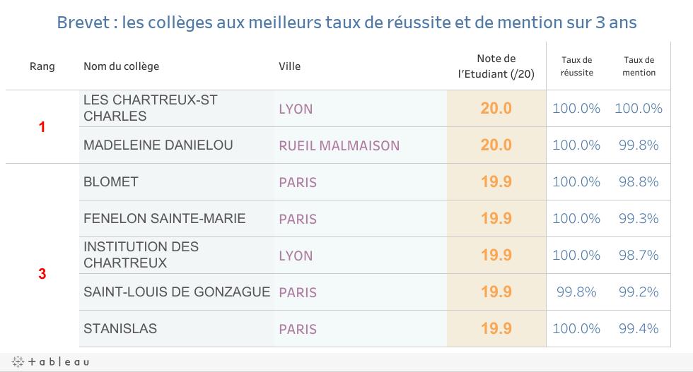 Palmarès des collèges 2018 : les meilleurs établissements