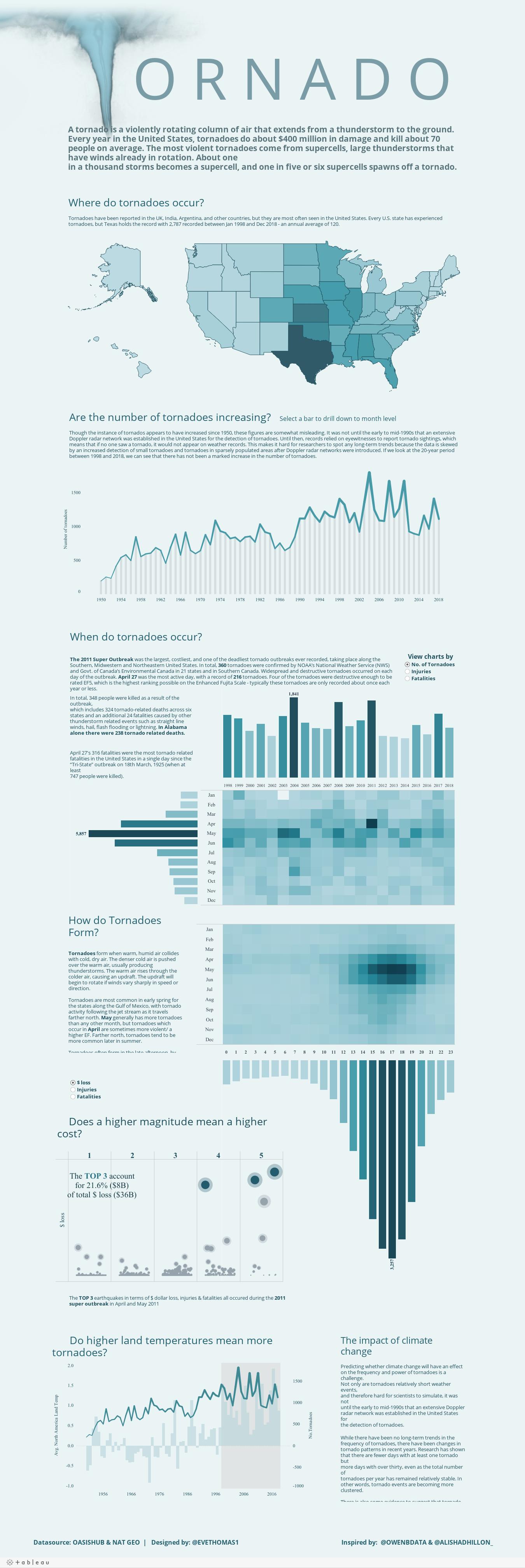 Wizualizacja danych - tornada w USA