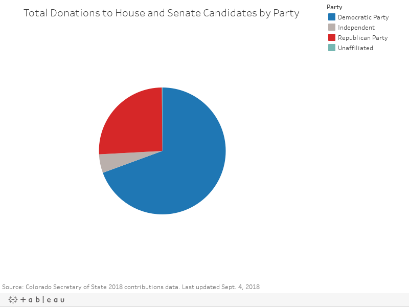 Total Donations to House and Senate Candidates by Party