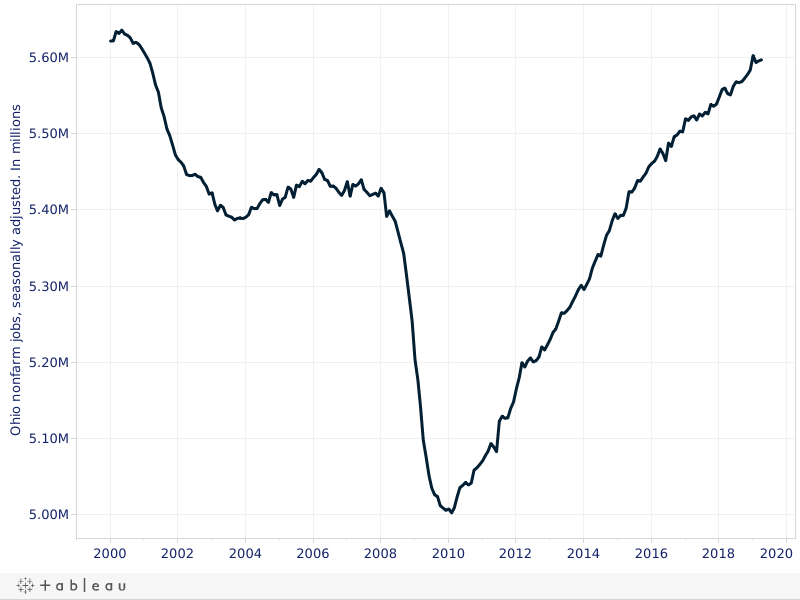 Slow slog out of the 2001 and 2007 Recessions, total jobs