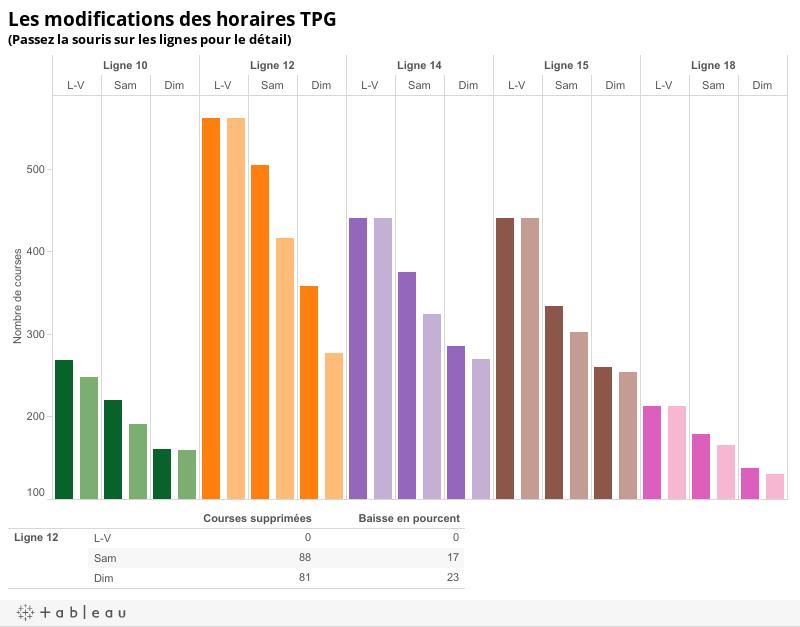 Les modifications des horaires TPG (Passez la souris sur les lignes pour le détail)