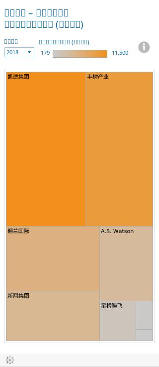 主要投资 – 消费与房地产按公司市值大小分布 (百万美元)