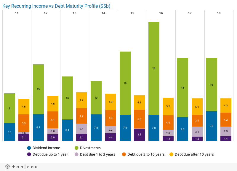 Key Recurring Income vs Debt Maturity Profile