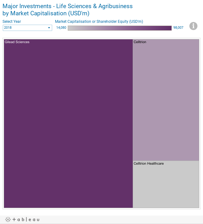 Major Investments - Life Sciences & Agribusinessby Market Capitalisation (USD'm)