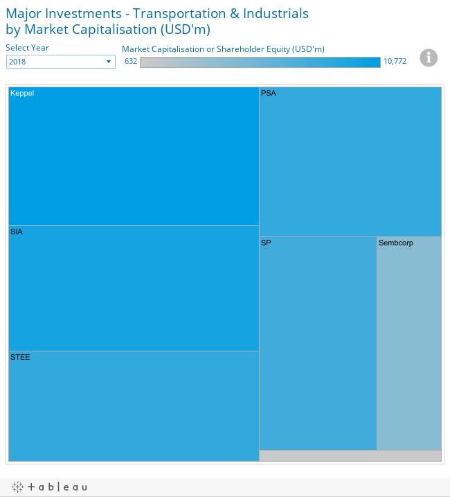 Major Investments - Transportation & Industrialsby Market Capitalisation (USD'm)