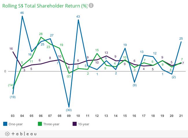 Rolling S$ Total Shareholder Return (%)