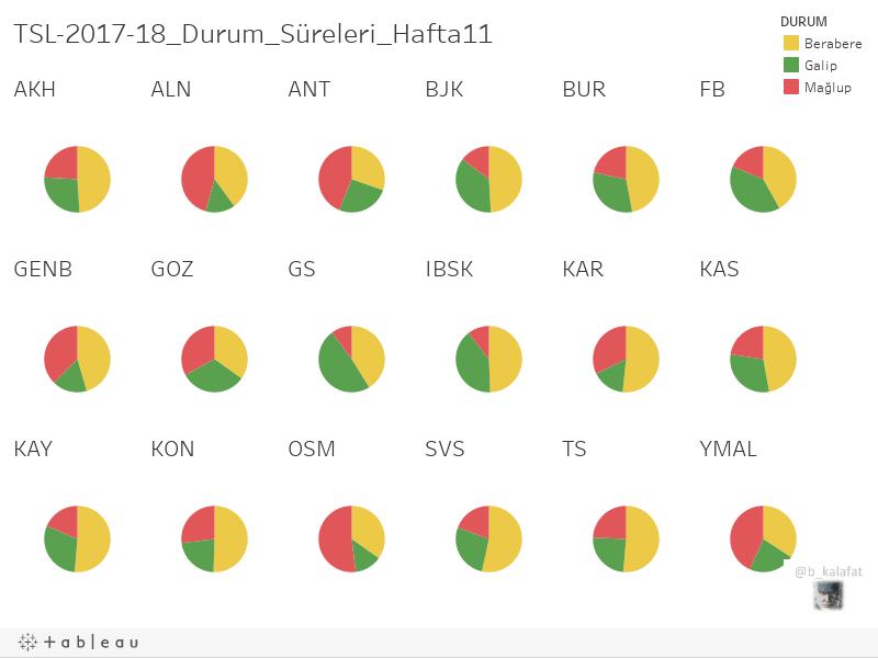 TSL-2017-18_Durum_Süreleri_Hafta11