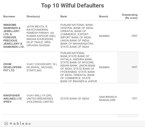 Top 10 Wilful Defaulters