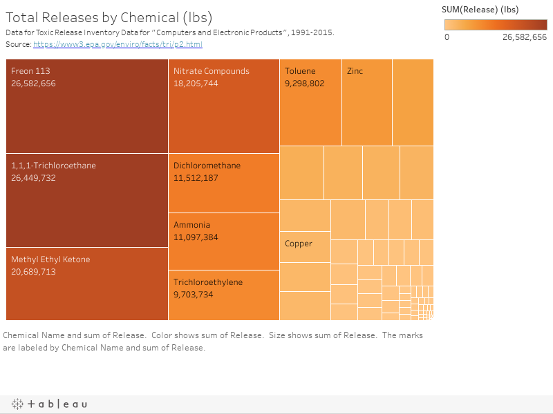 "Total Releases by Chemcial (lbs)Data for Toxic Release Invetory Data for ""Computers and Electronic Products"", 1991-2015.Source: https://www3.epa.gov/enviro/facts/tri/p2.html"