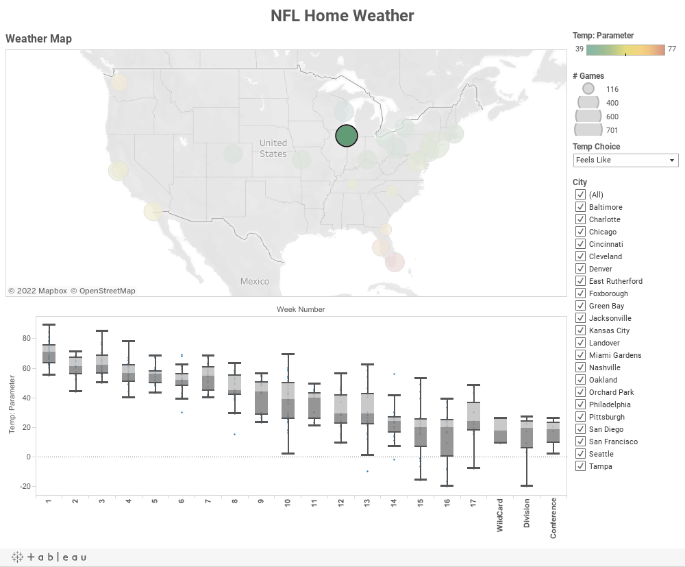 NFL Home Weather