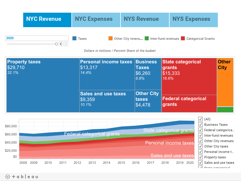 NYC and NYS Budget Navigator