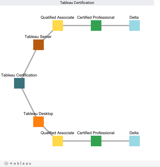 How to create an org chart in Tableau