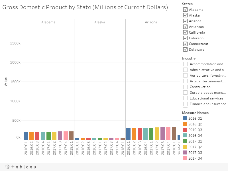 Gross Domestic Product by State (Millions of Current Dollars)