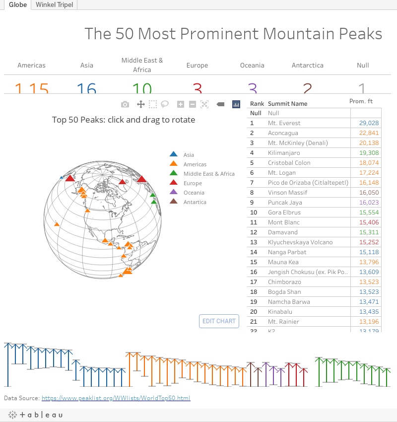 How to Use Tableau and Plotly Together – DataRemixed