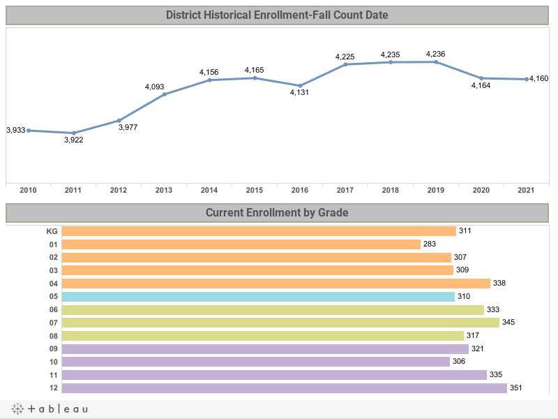 Historical Enrollment and By Grade