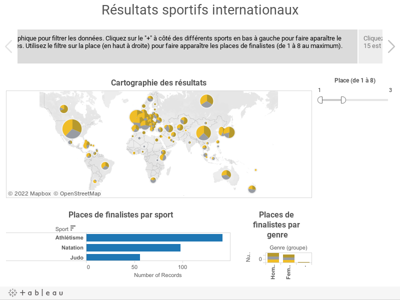 Résultats sportifs internationaux