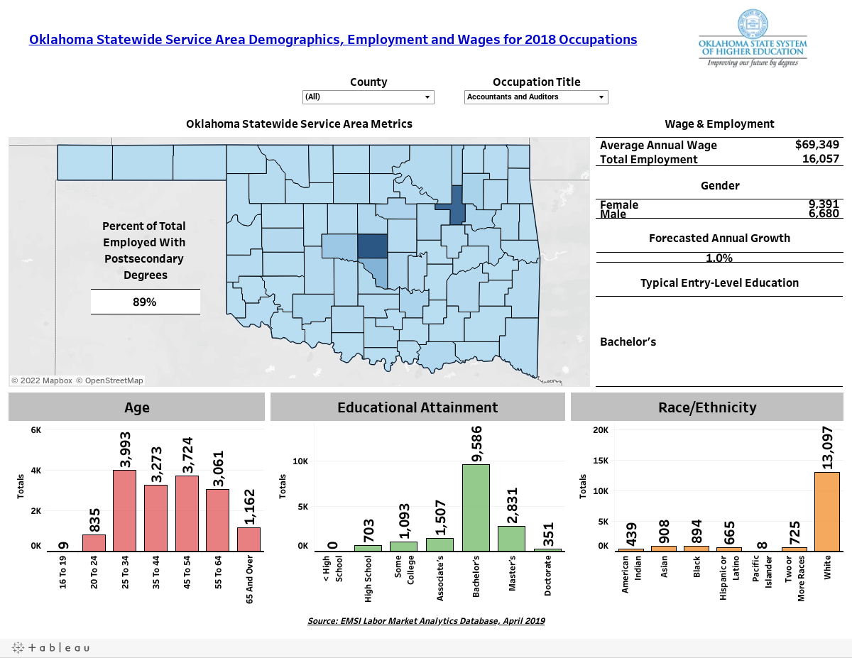 Oklahoma Statewide Service Area Demographics, Employment and Wages