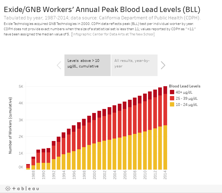 Exide/GNB Workers' Annual Peak Blood Lead Levels (BLL)Tabulated by year, 1987-2014; data source: California Department of Public Health (CDPH). Exide Technologies acquired GNB Technologies in 2000. CDPH data reflects peak (BLL) test per individual worke