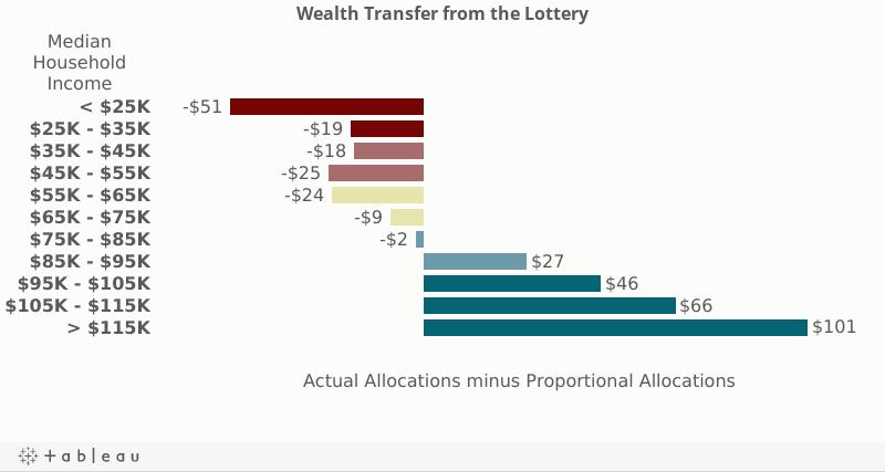 tablet - wealth transfer