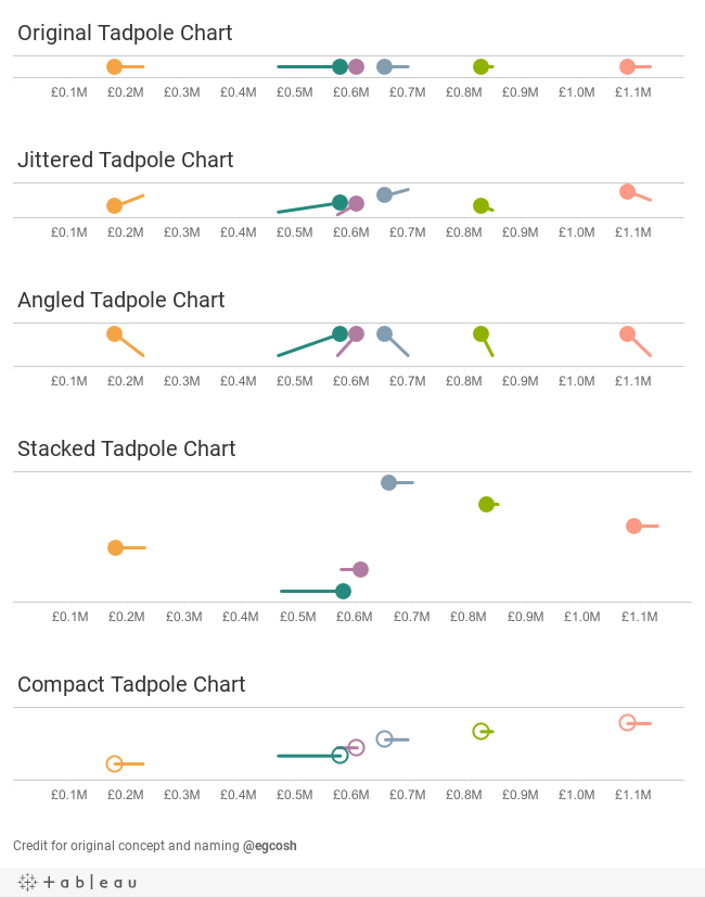 Tadpole Charts