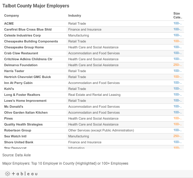 Talbot Major Employers