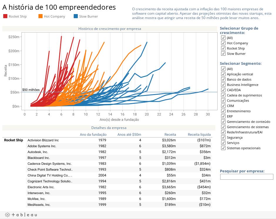 A história de 100 empreendedores