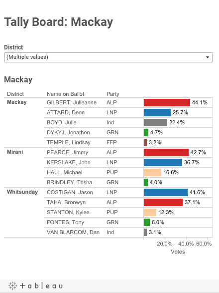 Tally Board: Mackay