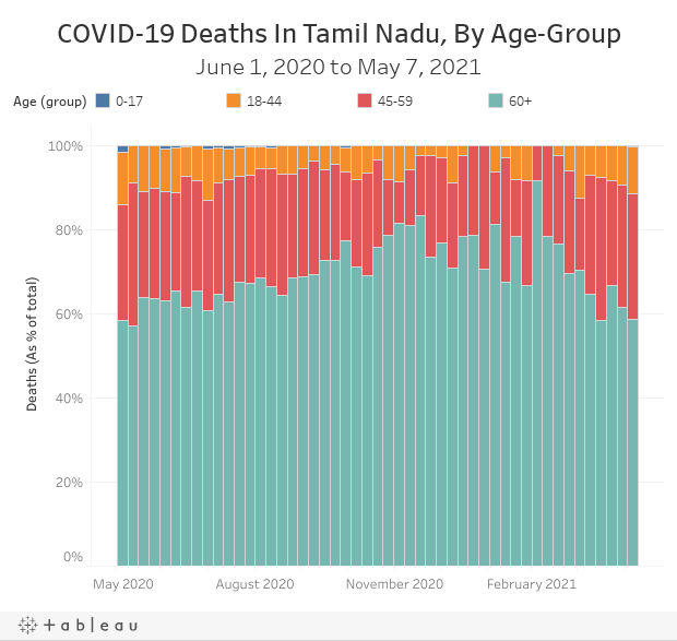 COVID-19 Deaths In Tamil Nadu, By Age-GroupJune 1, 2020 to May 7, 2021