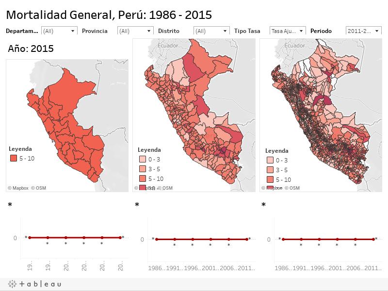 Atlas de Mortalidad general del Perú: 1986-2015