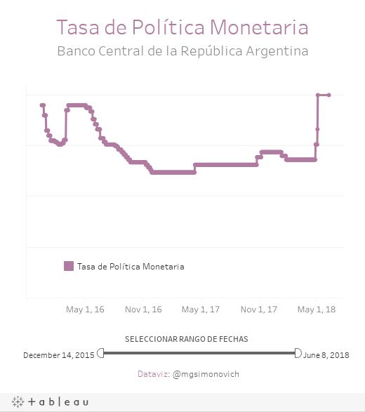 Tasa de Política MonetariaBanco Central de la República Argentina